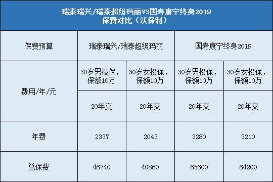 瑞泰超级玛丽对比国寿康宁终身2019哪个好?更值得投保?