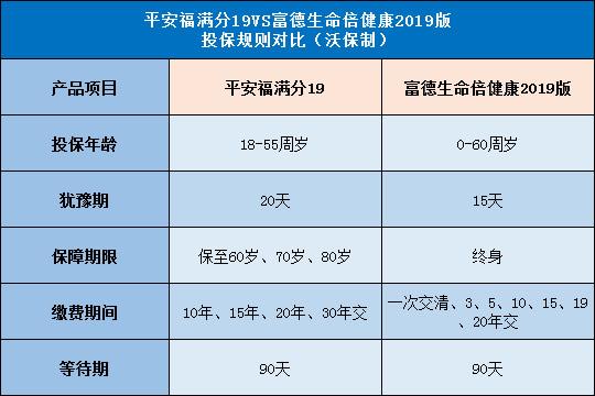 谁胜?平安福满分19对比富德生命倍健康2019版哪个好?