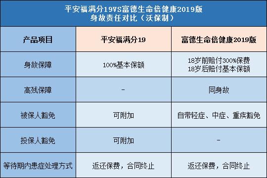 平安福满分19,富德生命倍健康2019版