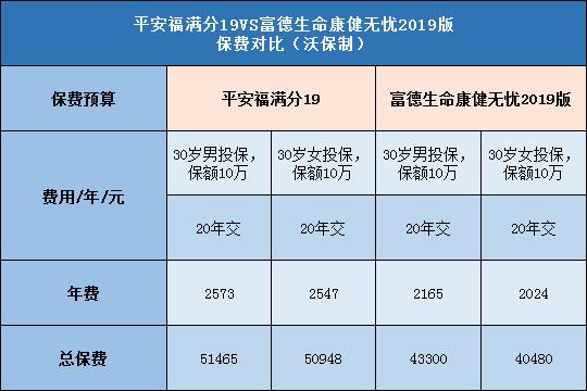 平安福满分19,富德生命康健无忧2019版