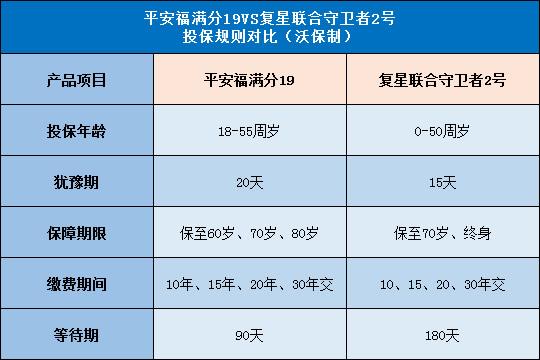 性价比拼:平安福满分19对比复星联合守卫者2号哪个好?