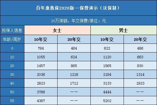 百年康惠保2020版费率表