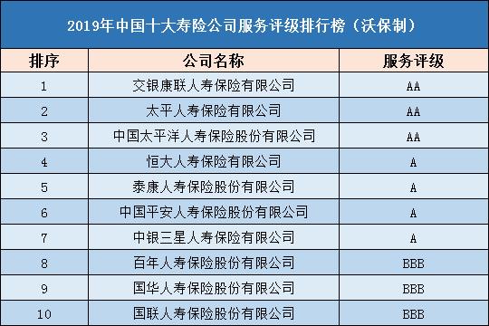 2019年中国十大寿险公司