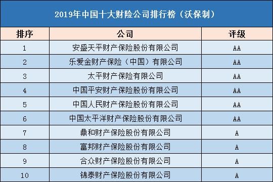 2019年中国十大财险公司排行榜