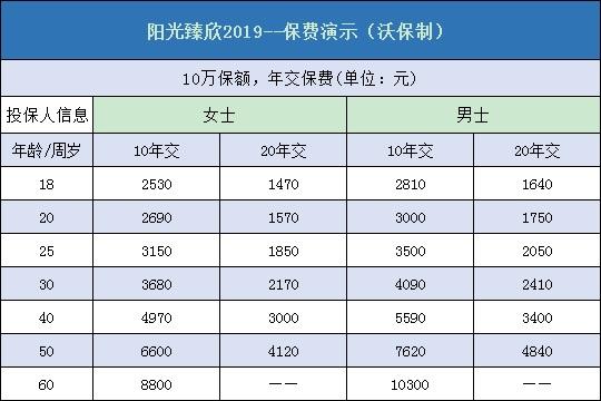 大保险公司很贵?阳光臻欣2019多少钱一年?附费率表及