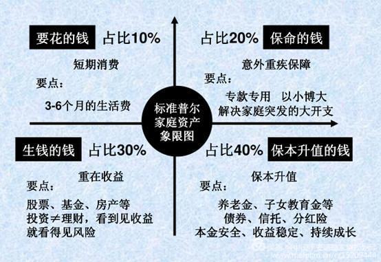 家庭资产配置与财务规划...