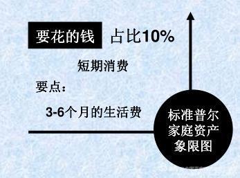 家庭资产配置与财务规划:这才是合理稳健的家庭资产配置法