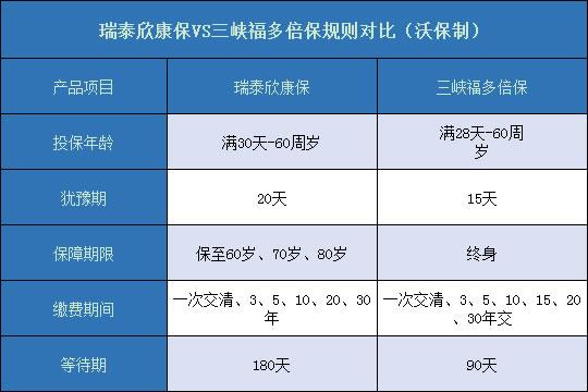 瑞泰欣康保对比三峡福多倍保哪个更好?更值得购买呢?