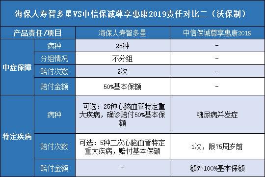 海保人寿智多星对比中信保诚尊享惠康2019哪个好?