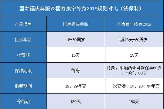 中国人寿重疾测评:国寿福庆典版对比国寿康宁终身2019哪个好?