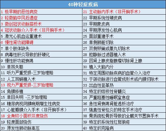 中华福卓越版终身重疾险保障160种疾病明细