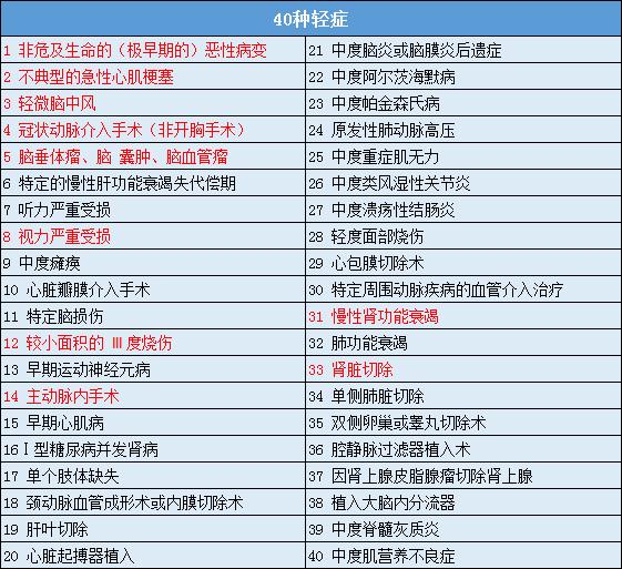 中信保诚尊享惠康2020保障疾病明细