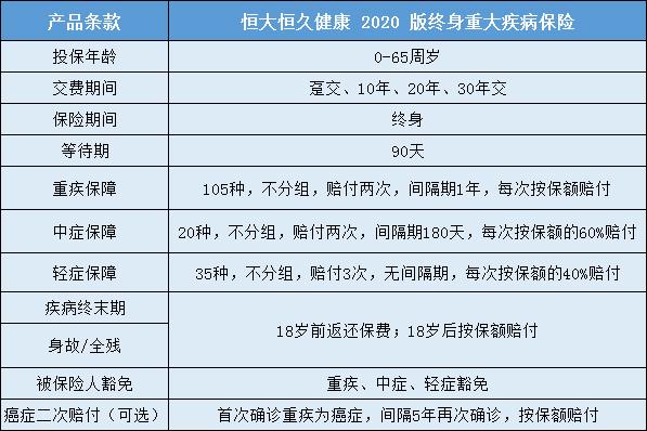 新品测评!恒大恒久健康2020怎么样?有什么优缺点?