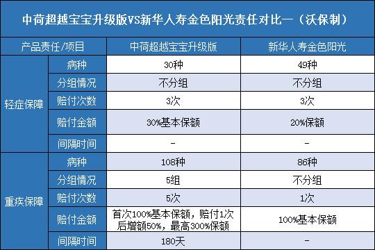 中荷超越宝宝升级版对比新华人寿金色阳光哪个好?
