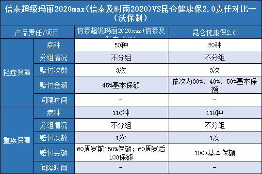 信泰超级玛丽2020Max对比昆仑健康保2.0哪个好?