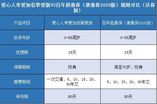 爱心人寿爱加倍挚爱版对比百年康惠保2020版哪个性价比高?