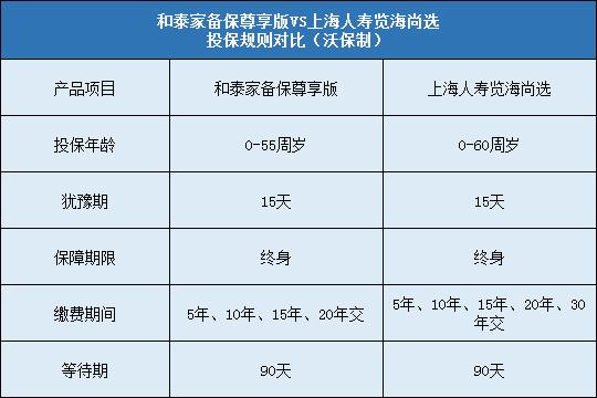 和泰家备保尊享版与上海览海尚选对比哪个更值得投保?