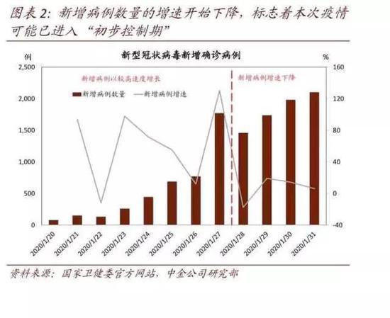 新冠疫情对中国经济总体影响未必会超非典