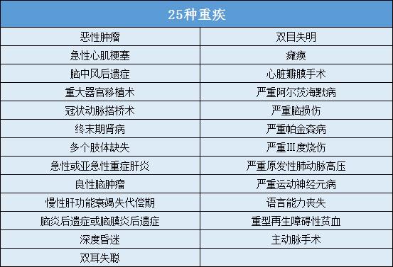 太平福禄终身重疾险保障180种疾病明细