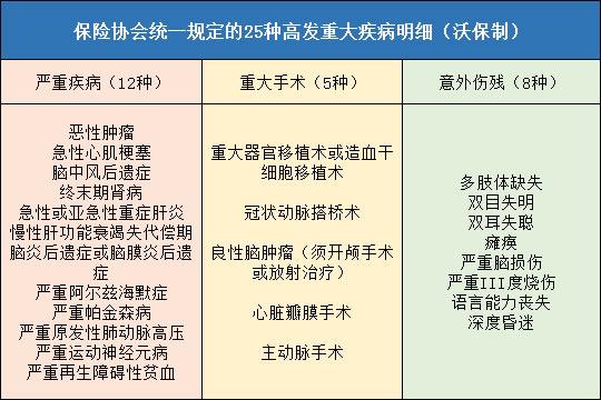 长城欣康保险产品计划投保规则与150种疾病明细