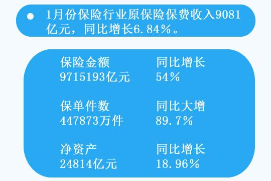 1月份保险行业原保险保费收入9081亿,同比增长6.84%