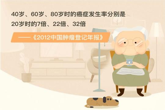 父母老了买不到保险怎么办?天安人寿守护康乐怎么样?