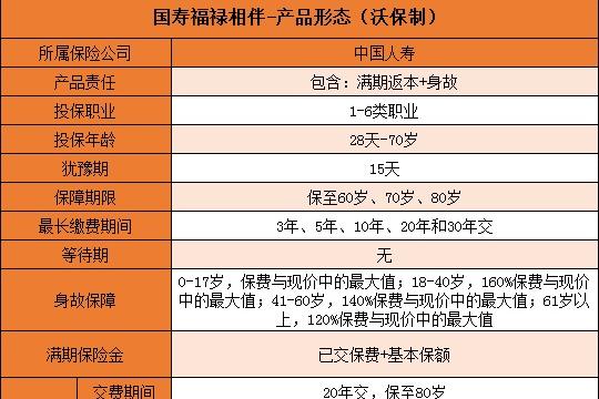 全面评测:国寿福禄相伴保怎么样值得买吗?保什么有哪些优点