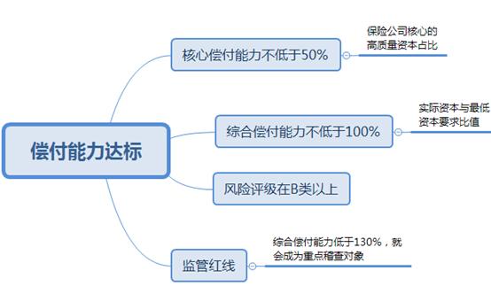 2020年第一季度中国人寿的偿付能力怎么样?(附排名表格)