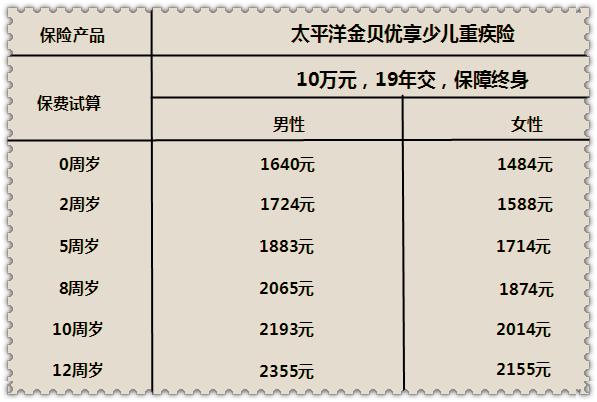 太平洋金贝优享多少钱一年?怎么样?(附案例+费率表)