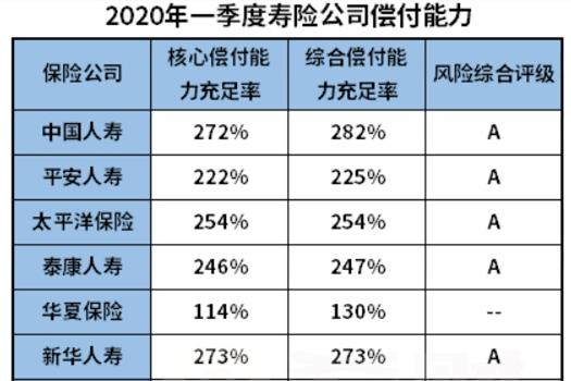 2020平安保险偿付能力如何?(附第一季度偿付排名)