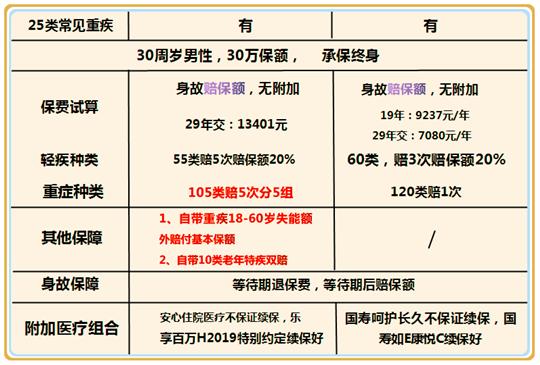 2020王牌重疾险对比:太平金福优享和国寿福庆典版哪款好?性价比