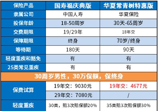 国寿福庆典版对比华夏常青树特惠版哪个好?更值得买?