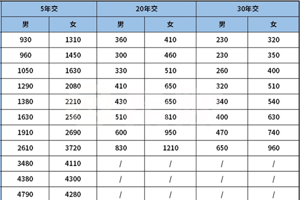 新华附加惠加保保哪些疾病?多少钱一年?0-65岁价格