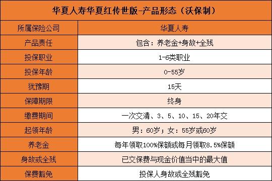 定价利率3.5%!华夏红传世版是骗人的吗?怎么样?收益高吗