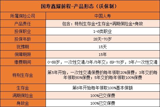 2021国寿开门红鑫耀前程真的返本吗?如何返?与鑫耀东方有何区别