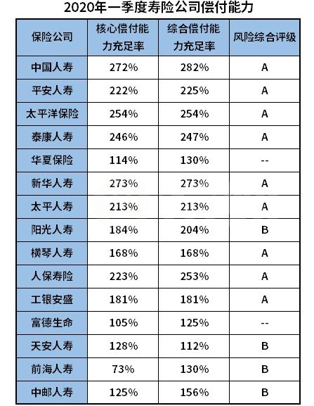 中国人寿2020年一季度gdp_中国人寿 2020年一季度归母净利润为170.9亿元,同比下降34.4
