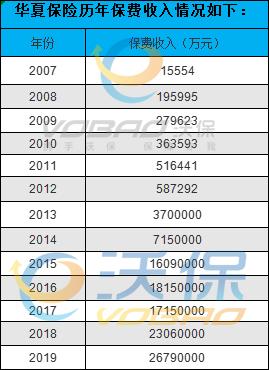 华夏人寿董事长_2018华夏保险公司排名华夏人寿保险公司排名第几